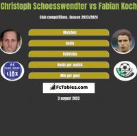 Christoph Schoesswendter vs Fabian Koch h2h player stats