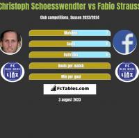Christoph Schoesswendter vs Fabio Strauss h2h player stats