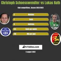Christoph Schoesswendter vs Lukas Rath h2h player stats