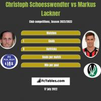 Christoph Schoesswendter vs Markus Lackner h2h player stats