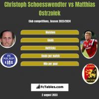 Christoph Schoesswendter vs Matthias Ostrzolek h2h player stats