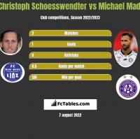 Christoph Schoesswendter vs Michael Madl h2h player stats