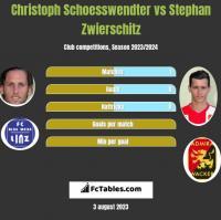 Christoph Schoesswendter vs Stephan Zwierschitz h2h player stats
