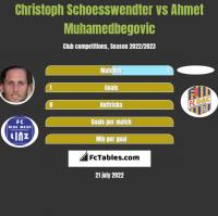 Christoph Schoesswendter vs Ahmet Muhamedbegovic h2h player stats