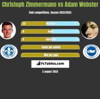 Christoph Zimmermann vs Adam Webster h2h player stats