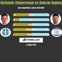 Christoph Zimmermann vs Andrew Hughes h2h player stats