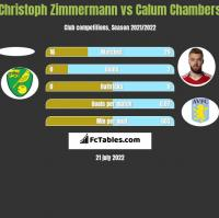 Christoph Zimmermann vs Calum Chambers h2h player stats
