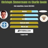 Christoph Zimmermann vs Charlie Goode h2h player stats