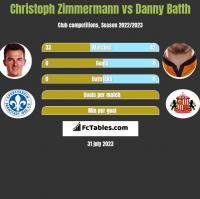 Christoph Zimmermann vs Danny Batth h2h player stats