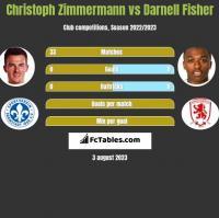Christoph Zimmermann vs Darnell Fisher h2h player stats