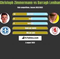 Christoph Zimmermann vs Darragh Lenihan h2h player stats