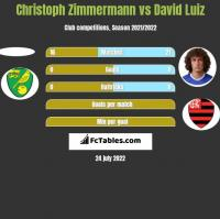 Christoph Zimmermann vs David Luiz h2h player stats