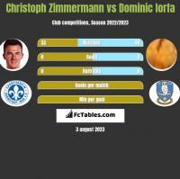 Christoph Zimmermann vs Dominic Iorfa h2h player stats