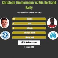Christoph Zimmermann vs Eric Bertrand Bailly h2h player stats