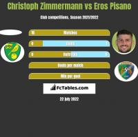 Christoph Zimmermann vs Eros Pisano h2h player stats