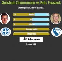 Christoph Zimmermann vs Felix Passlack h2h player stats