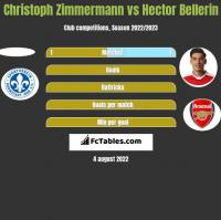 Christoph Zimmermann vs Hector Bellerin h2h player stats