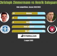 Christoph Zimmermann vs Henrik Dalsgaard h2h player stats