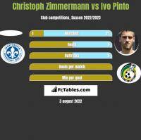 Christoph Zimmermann vs Ivo Pinto h2h player stats