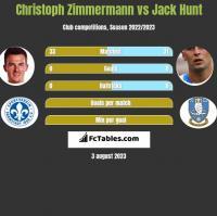 Christoph Zimmermann vs Jack Hunt h2h player stats