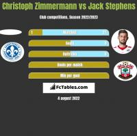 Christoph Zimmermann vs Jack Stephens h2h player stats
