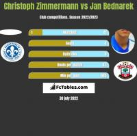 Christoph Zimmermann vs Jan Bednarek h2h player stats