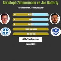 Christoph Zimmermann vs Joe Rafferty h2h player stats