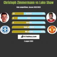 Christoph Zimmermann vs Luke Shaw h2h player stats