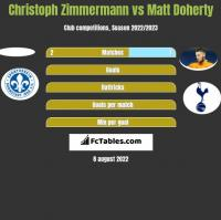 Christoph Zimmermann vs Matt Doherty h2h player stats