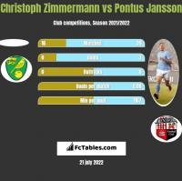 Christoph Zimmermann vs Pontus Jansson h2h player stats