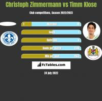 Christoph Zimmermann vs Timm Klose h2h player stats
