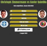 Christoph Zimmermann vs Xavier Quintilla h2h player stats