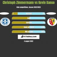 Christoph Zimmermann vs Kevin Danso h2h player stats