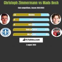 Christoph Zimmermann vs Mads Bech h2h player stats