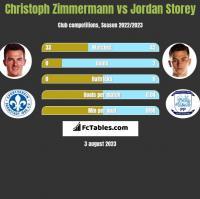 Christoph Zimmermann vs Jordan Storey h2h player stats
