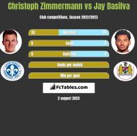 Christoph Zimmermann vs Jay Dasilva h2h player stats