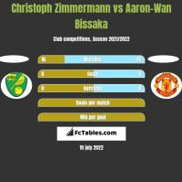 Christoph Zimmermann vs Aaron-Wan Bissaka h2h player stats