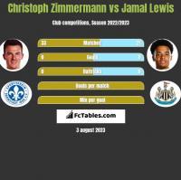 Christoph Zimmermann vs Jamal Lewis h2h player stats