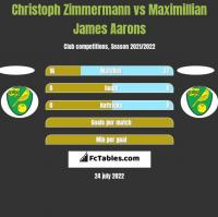 Christoph Zimmermann vs Maximillian James Aarons h2h player stats