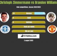 Christoph Zimmermann vs Brandon Williams h2h player stats