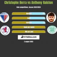 Christophe Berra vs Anthony Ralston h2h player stats