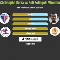Christophe Berra vs Boli Bolingoli-Mbombo h2h player stats