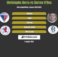 Christophe Berra vs Darren O'Dea h2h player stats