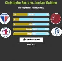 Christophe Berra vs Jordan McGhee h2h player stats