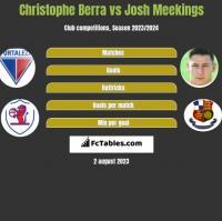Christophe Berra vs Josh Meekings h2h player stats