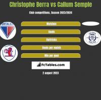 Christophe Berra vs Callum Semple h2h player stats