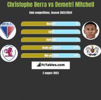 Christophe Berra vs Demetri Mitchell h2h player stats