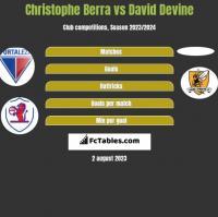 Christophe Berra vs David Devine h2h player stats