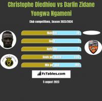 Christophe Diedhiou vs Darlin Zidane Yongwa Ngameni h2h player stats
