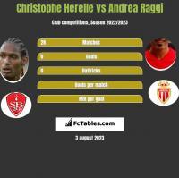 Christophe Herelle vs Andrea Raggi h2h player stats